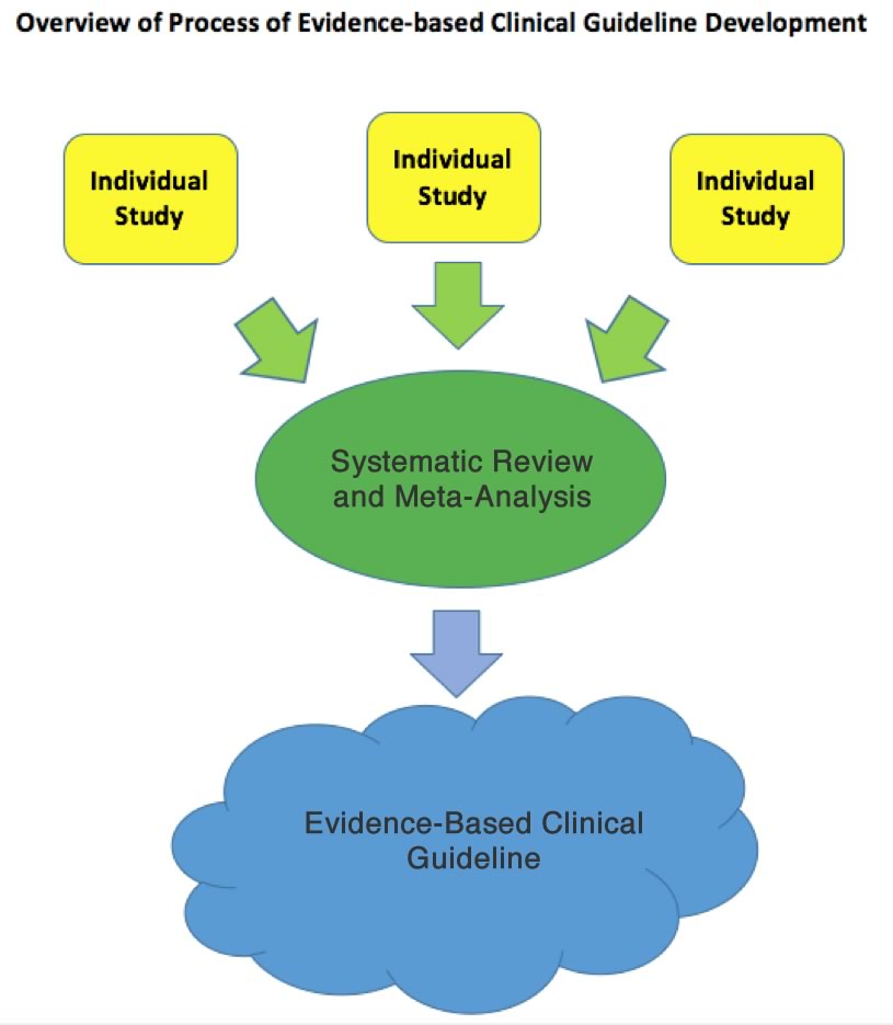 Graphic images showing Evidence-based Developemnt (EBD)