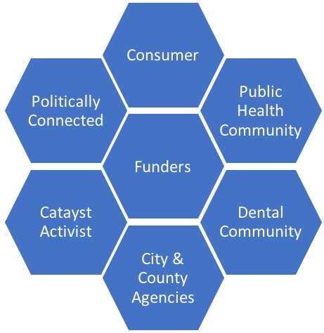 image showing groups that collectively define the partnership